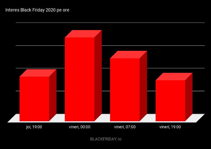 Black Friday 2020: ce au cumpărat românii în cea mai așteptată zi din an